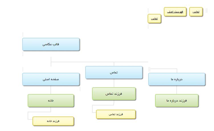 ساخت نقشه سایت
