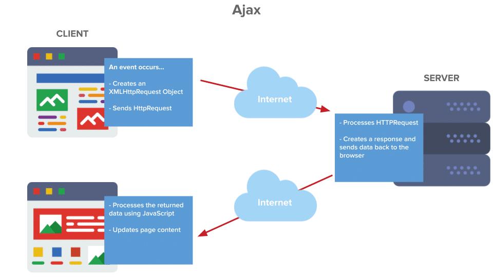 AJAX چگونه کار می کند؟
