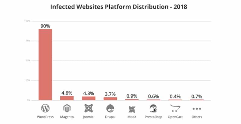 روند گزارش هک وردپرس در 2018