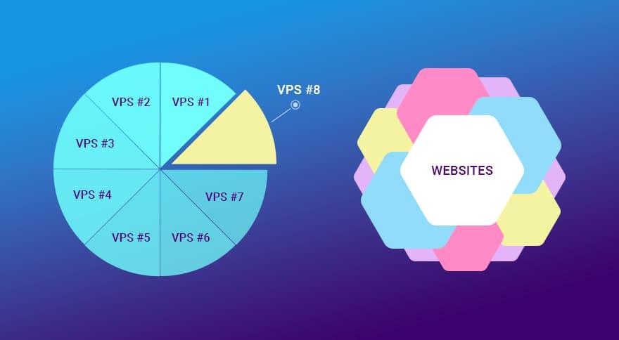 میزبانی VPS چگونه کار می کند؟