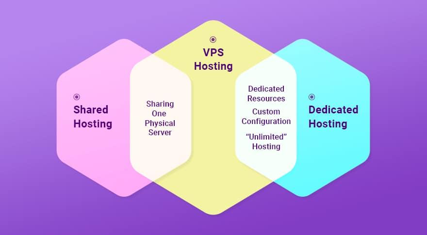 میزبانی VPS چیست؟